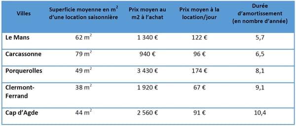 Les villes de France où amortir son bien prendra le moins de temps.