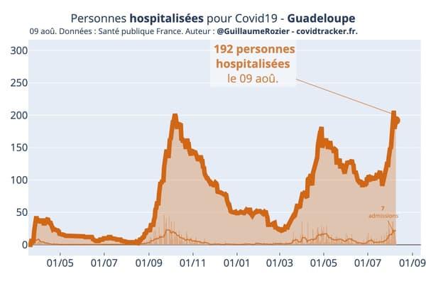 Le nombre de personnes hospitalisées en Guadeloupe pour une infection à Covid-19 selon Santé Publique France.