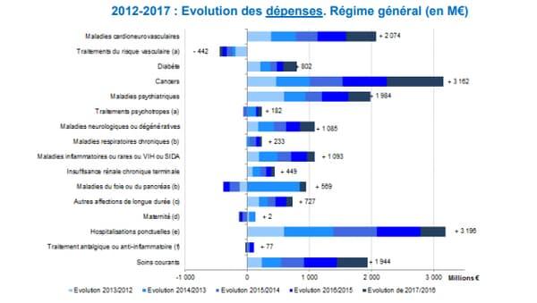 Évolution des dépenses de santé entre 2012 et 2017