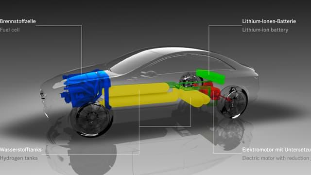 Exemple de pile à combustible dans une voiture