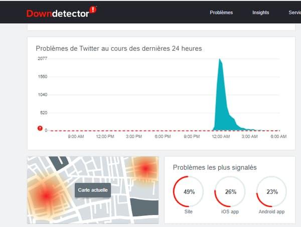 Les signalements de pannes Twitter émis par des utilisateurs français dans la nuit de jeudi