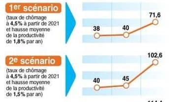 DÉFICITS DES RETRAITES EN 2050