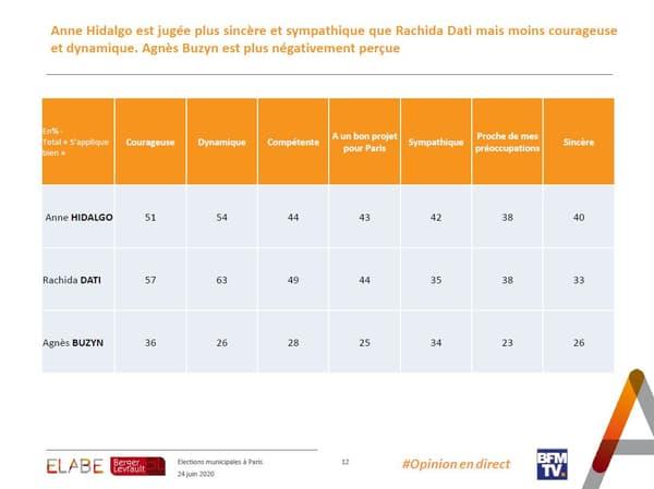 Les qualités reconnues à Anne Hidalgo, Rachida Dati et Agnès Buzyn, selon un sondage à 4 jours du second tour des municipales