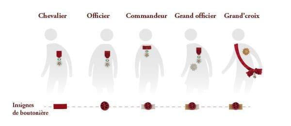Les différents grades et décorations de la légion d'honneur.