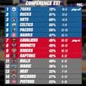 NBA : Les Clippers et les Bucks en démonstration, les résultats (4 février 10h)