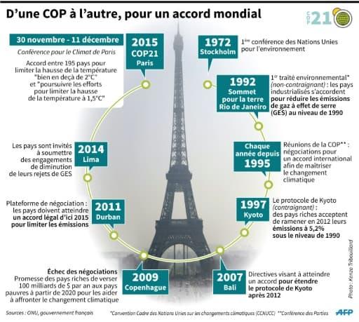 Historique des négociations autour du changement climatique
