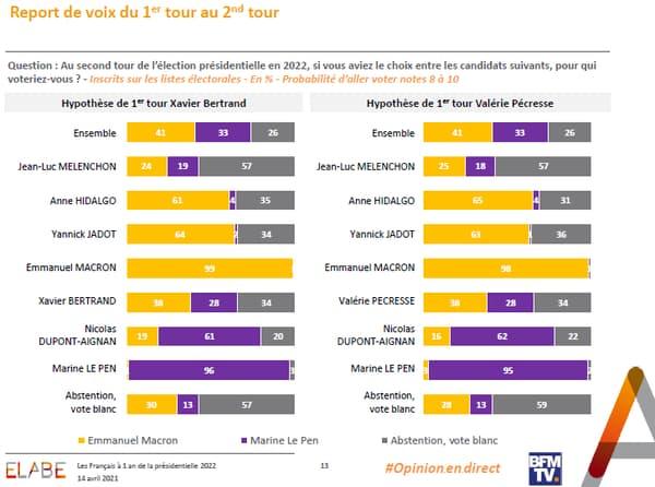 Le report des voix au second tour en cas de duel Macron-Le Pen
