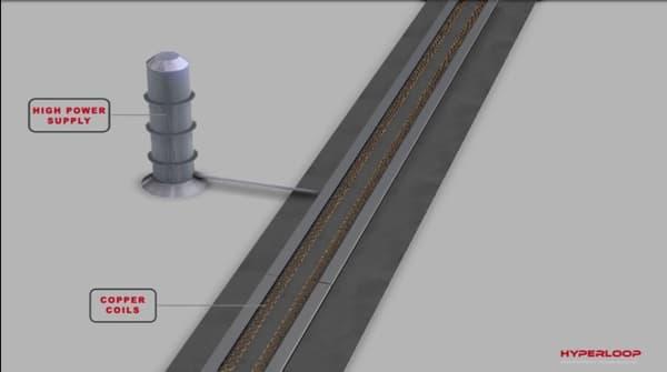 Le système d'alimentation classique d'un train à sustentation magnétique.