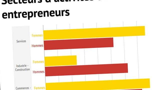 Les hommes, encore très largement majoritaires parmi les entrepreneurs, ont embauchent en moyenne davantage de salariés que les femmes.