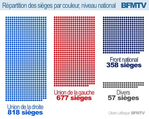 Infographie: répartition des sièges par couleur politique au niveau national.