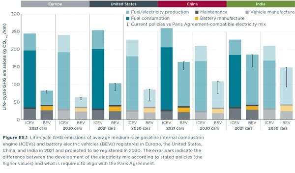 Sur l'ensemble du cycle de vie, la voiture électrique à batterie garde l'avantage sur le thermique. En Europe, aux Etats-Unis mais aussi en Inde et en Chine.