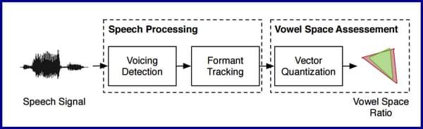 Le principe de fonctionnement du système SimSensei