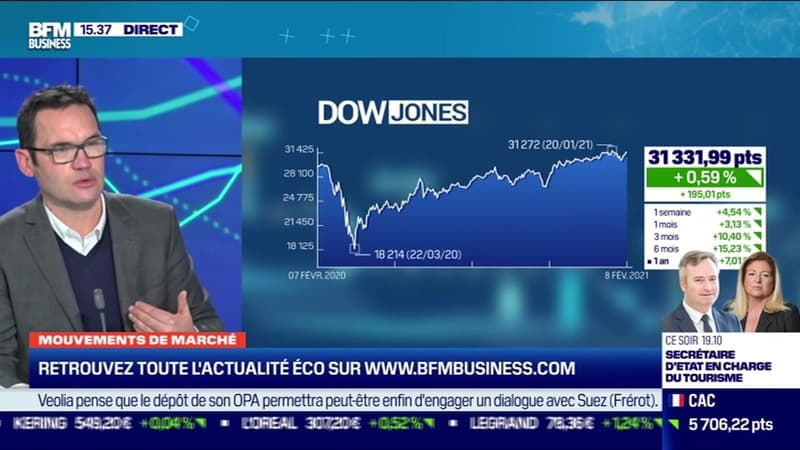 Jean-François Bay (Quantalys) : Pourquoi les marchés s'enflamment-ils ? - 08/02