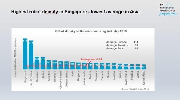 Nombre de robots pour 10.000 salariés