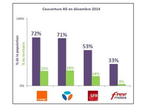 Orange et SFR conservent une avance significative en matière de couverture du territoire en 4G.
