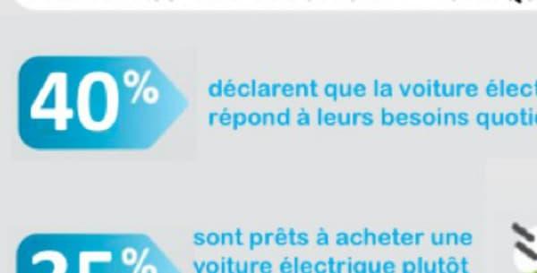 35% des personnes interrogées se disent prêtes à troquer leur voiture à moteur électrique pour un modèle zéro émission.