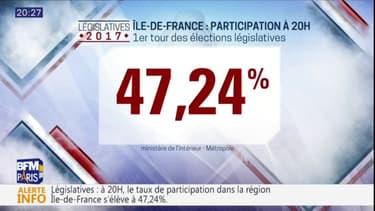 La participation s'élève à 47,24% des voix en Ile-de-France à 20h.