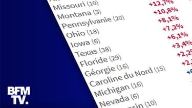 INFOGRAPHIE. Présidentielle américaine: les sondages ont-ils refait les mêmes erreurs qu'en 2016?