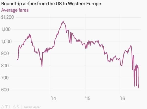 Prix moyen en dollars d'un aller-retour entre les Etats-Unis et l'Europe