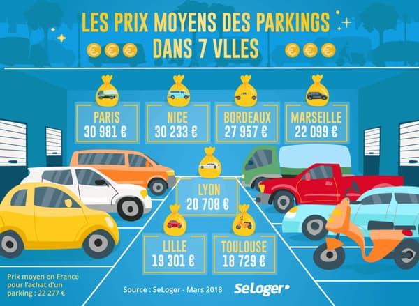 Le top 7 des villes où une place de parking coûte le plus cher à l'achat