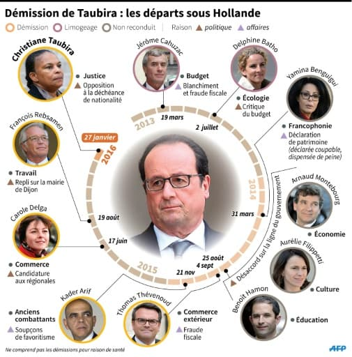 Démission de Taubira : les départs sous Hollande