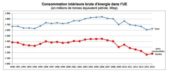Consommation intérieure brute d'énergie dans l'Union européenne