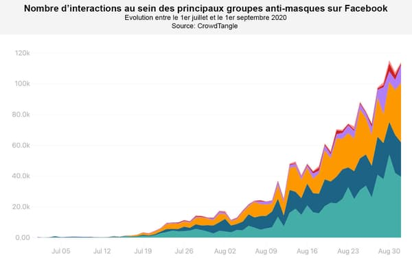 Nombre d'interactions au sein des principaux groupes anti-masques sur Facebook
