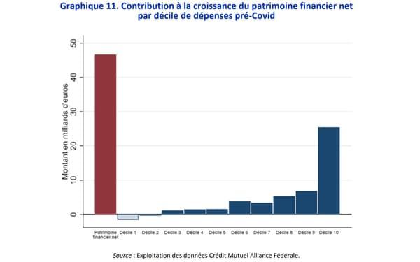 Contribution à la croissance du patrimoine financier net  par décile de dépenses pré‐Covid