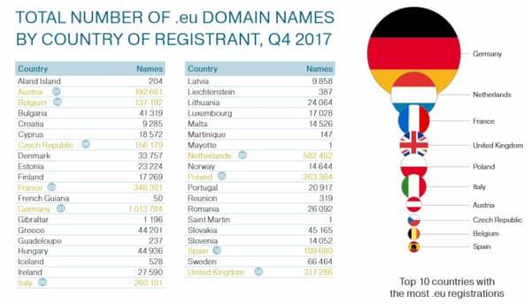 Le Royaume-Uni est le quatrième pays en Europe à disposer du plus de noms de domaine en .eu.