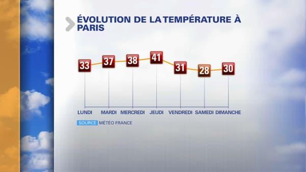 Les températures attendues cette semaine à Paris.