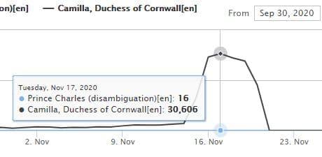 Recherches sur le prince Charles et Camilla Parker Bowles sur Wikipedia (wikishark.com)