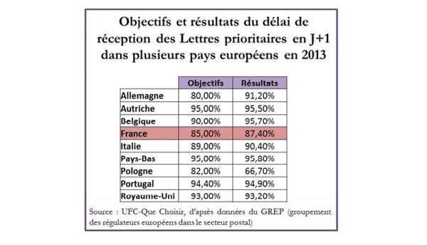 Parmi les principaux pays européens, la France se démarque en obtenant un taux de livraison effectif du courrier en J+1 relativement faible. La France est moins performante que l'Allemagne, le Royaume-Uni ou encore l'Italie.