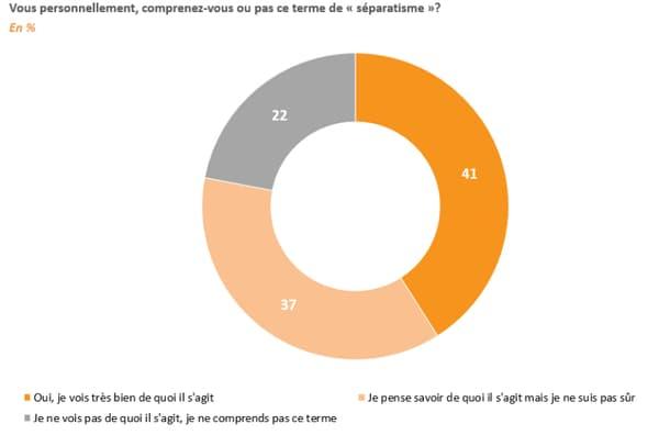 Les résultats du sondage Elabe pour BFMTV