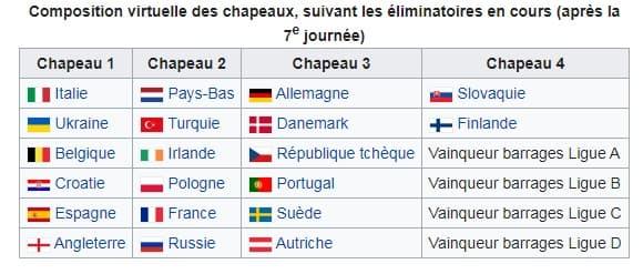 tableau qualification