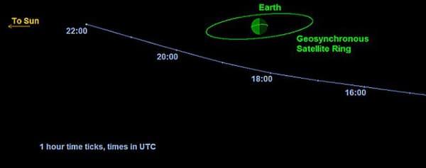 L'orbite que va décrire 2014 RC telle qu'elle a été calculée par les astronomes.