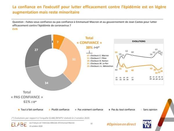 61% des Français ne font pas confiance au gouvernement dans la lutte contre l'épidémie
