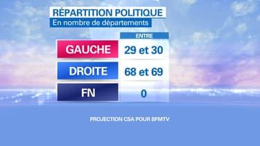 La victoire de l'UMP est confirmée, selon les estimations de l'institut CSA
