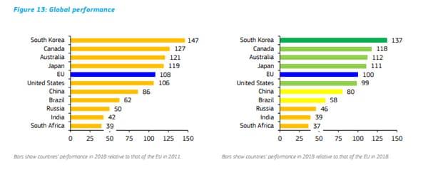 À gauche, performances des pays en matière d'innovation en 2018 par rapport à celles de l'UE en 2011 (UE base 100 en 2011) / À droite, performances des pays en matière d'innovation par rapport à celles de l'UE en 2018 (UE base 100 en 2018)
