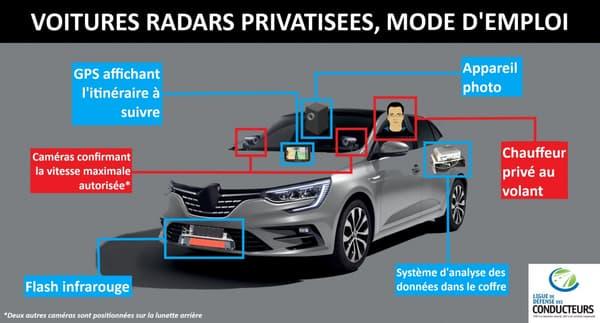 Un schéma présentant les voitures-radars.