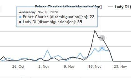Recherches sur le prince Charles et Diana sur Wikipedia (wikishark.com Elad Vardi and Lev Muchnik)