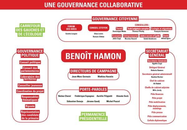 L'équipe de campagne de Benoît Hamon