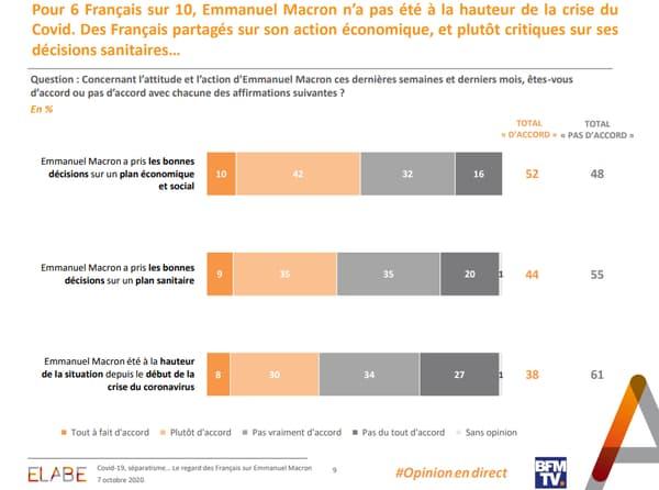 Les français jugent durement l'action du chef de l'Etat.