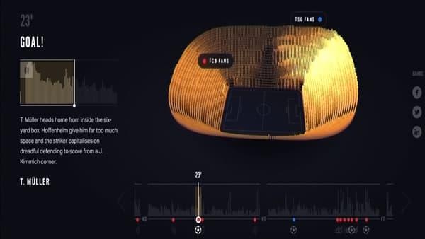 Cartographie sonore de l'activité des supporters générée par un dispositif conçu par des ingénieurs de Siemens.