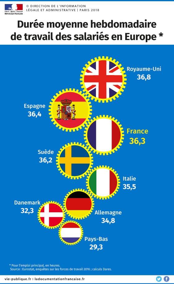 Orario di lavoro settimanale in Europa.