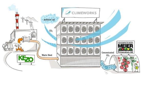 Schéma de fonctionnement de l'installation Climeworks