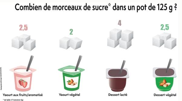 La teneur en sucre des yaourts.