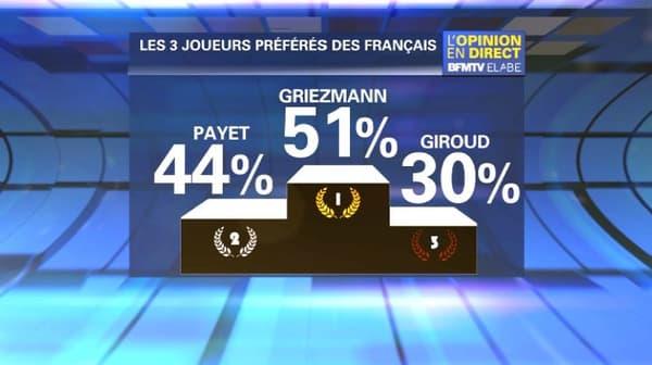 Antoine Griezmann, joueur le plus apprécié des Français