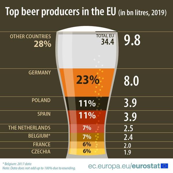 L'année dernière, plus de 34 milliards de litres de bière contenant de l'alcool ont été produits dans l' UE.