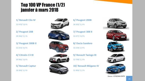 Les 10 modèles les plus vendus en France depuis le mois de mars.