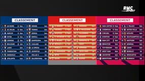Premier League, Liga, Serie A, Bundesliga : Les résultats et classements au 14/09